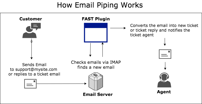 Email piping